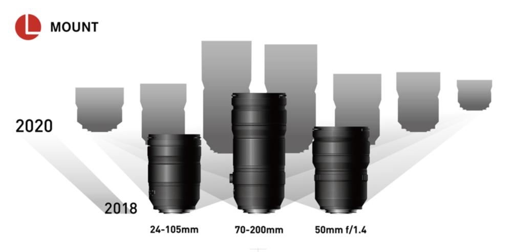 Panasonic Lumix L-mount cameras arriving in March - Macfilos