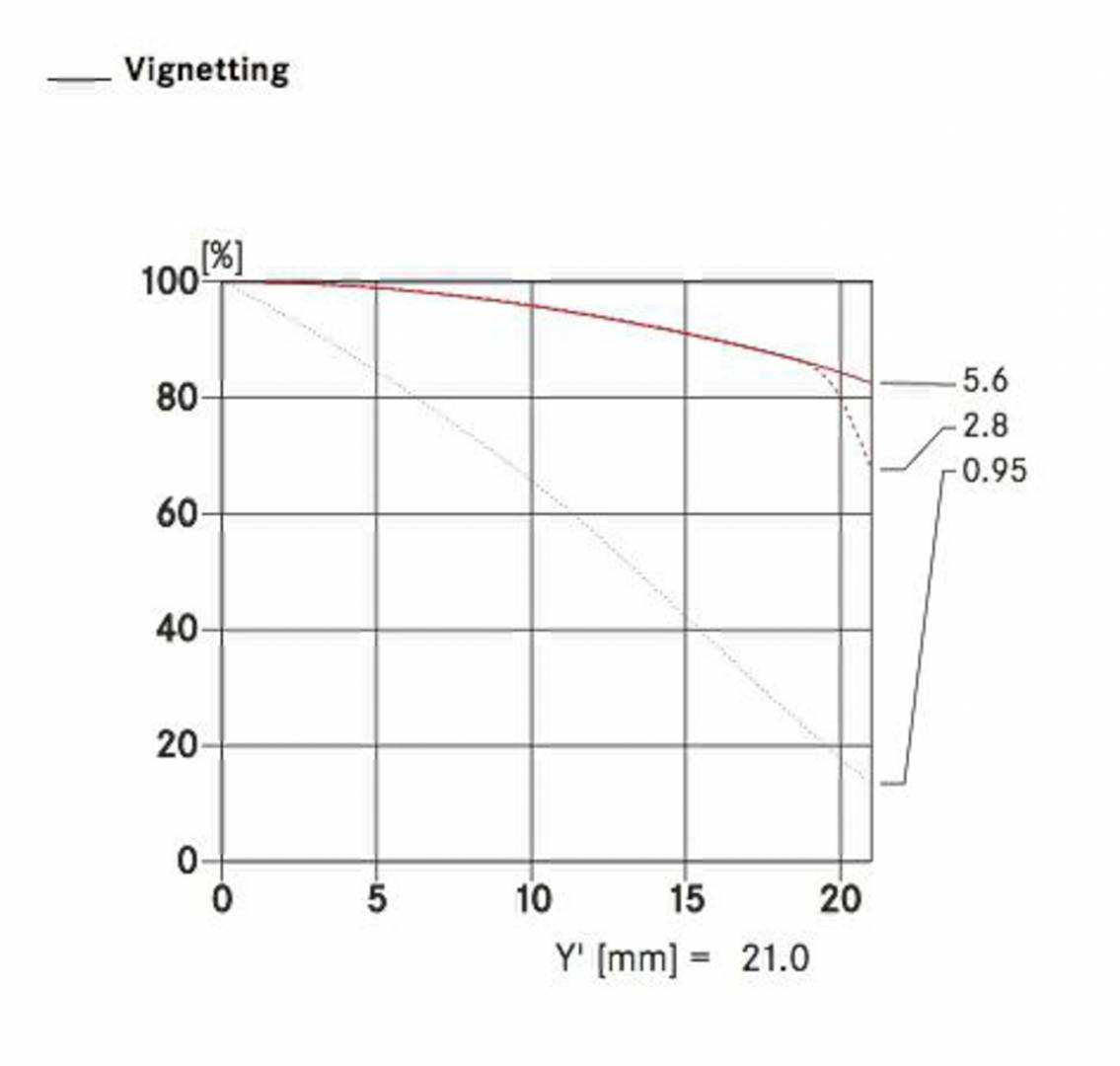 """Noctilux """"vignetting"""" data from Leica's spec sheet for the Noctilux 50mm f/0.95"""